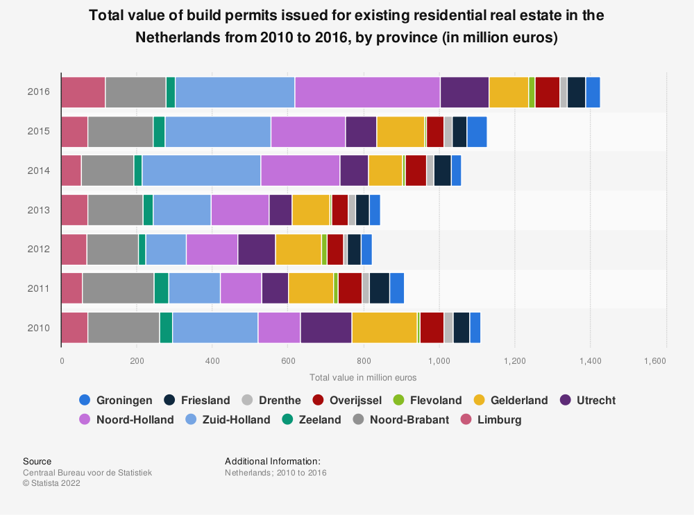 Statistic: Total value of build permits issued for existing residential real estate in the Netherlands from 2010 to 2016, by province (in million euros) | Statista