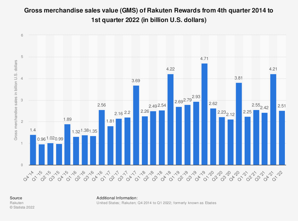 Statistic: Gross merchandise sales value (GMS) of Rakuten Rewards from 4th quarter 2014 to 3rd quarter 2020 (in million U.S. dollars) | Statista
