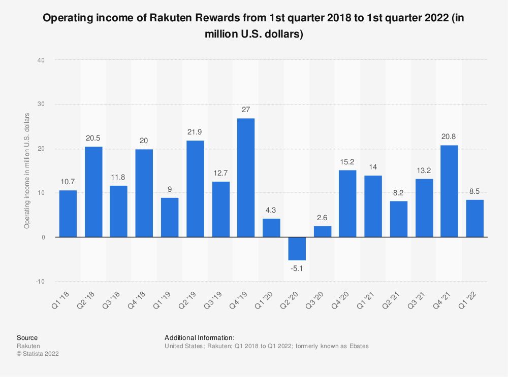 Statistic: Operating income of Rakuten Rewards from 1st quarter 2018 to 1st quarter 2020 (in million U.S. dollars) | Statista