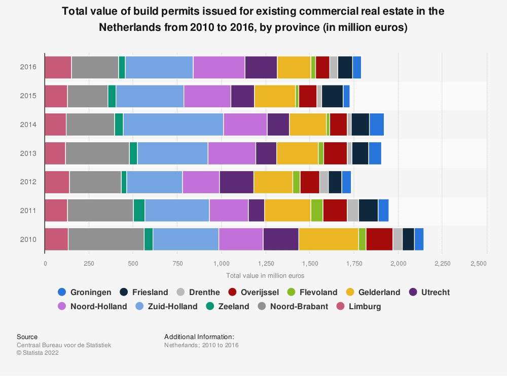Statistic: Total value of build permits issued for existing commercial real estate in the Netherlands from 2010 to 2016, by province (in million euros) | Statista