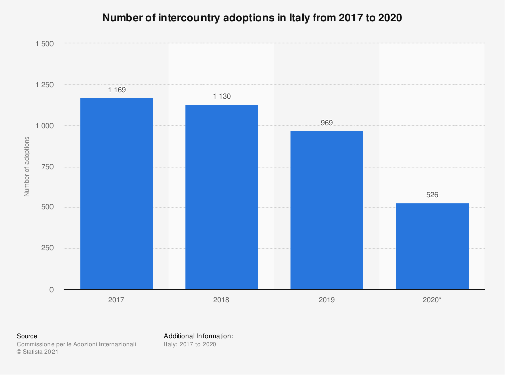 Statistic: Number of intercountry adoptions in Italy from 2004 to 2019   Statista