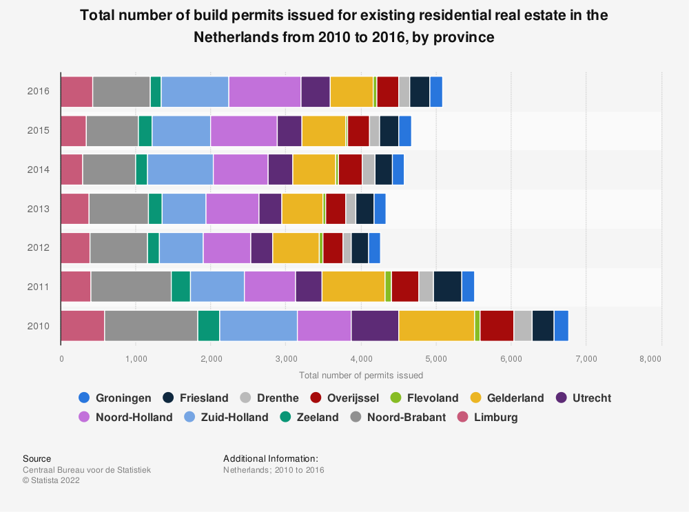 Statistic: Total number of build permits issued for existing residential real estate in the Netherlands from 2010 to 2016, by province | Statista