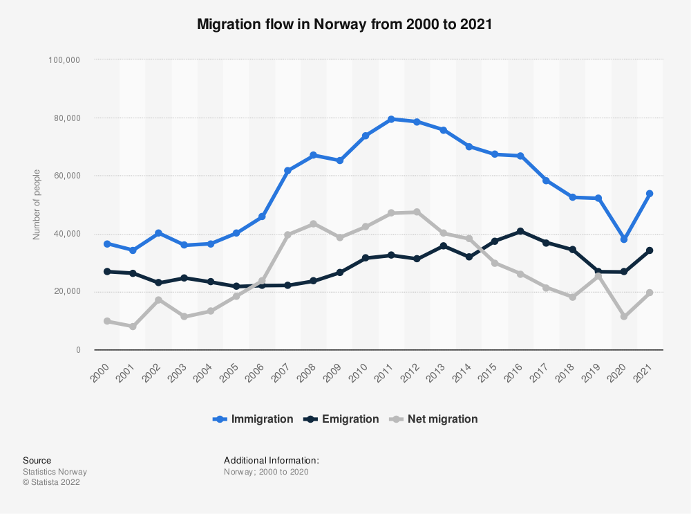 Statistic: Migration flow in Norway from 2009 to 2019 | Statista