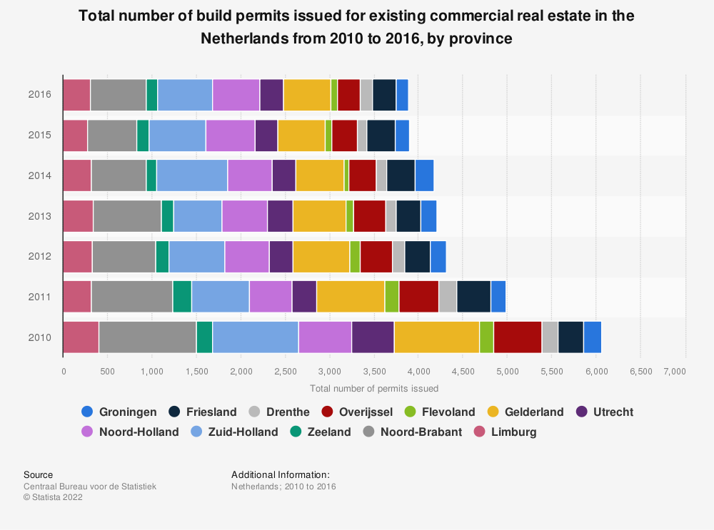 Statistic: Total number of build permits issued for existing commercial real estate in the Netherlands from 2010 to 2016, by province | Statista