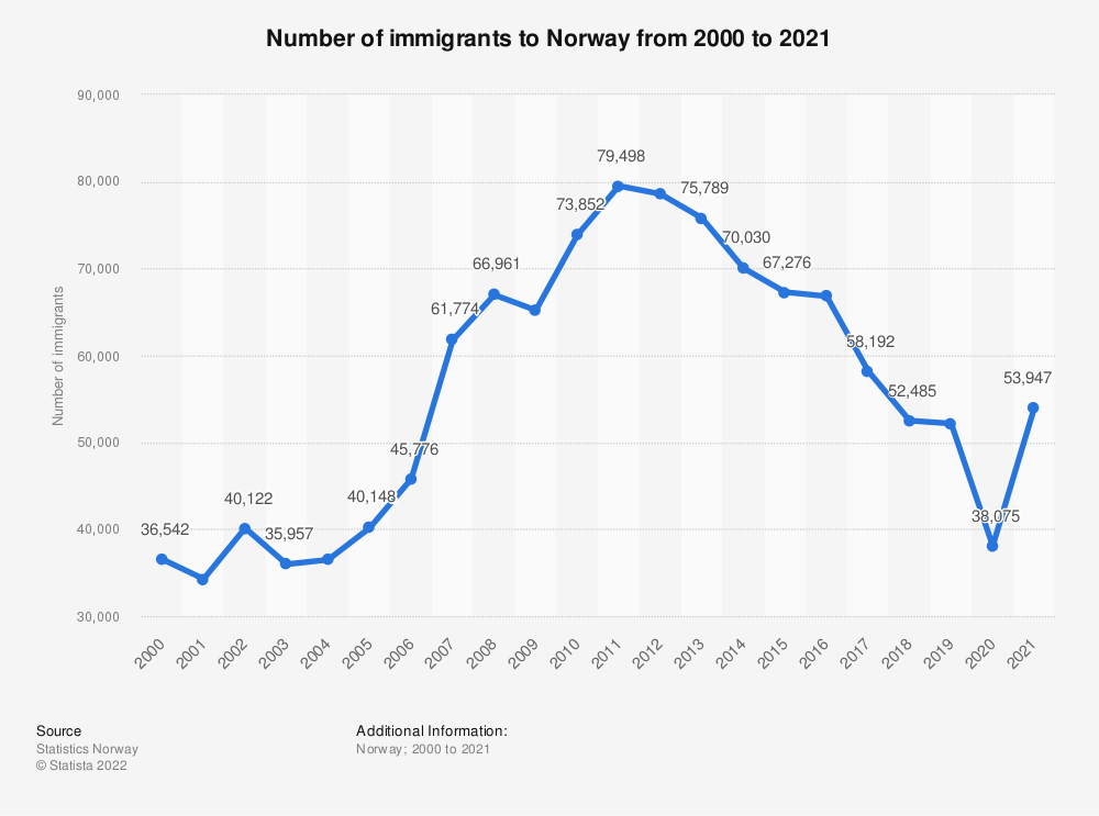 Statistic: Immigration in to Norway from 2008 to 2018 | Statista