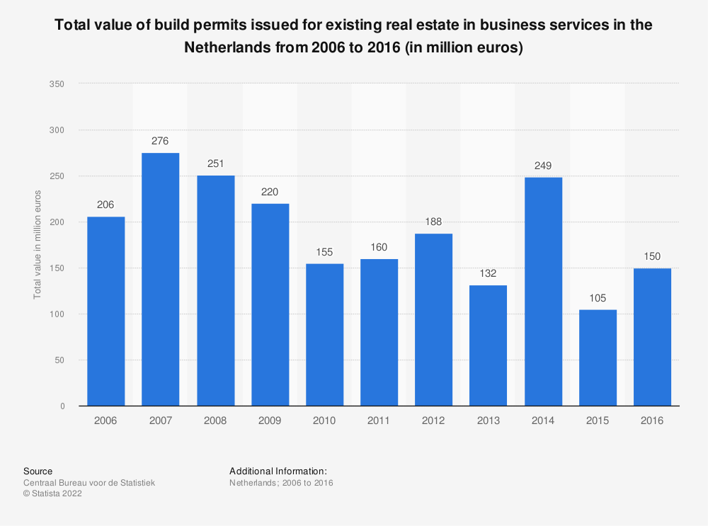 Statistic: Total value of build permits issued for existing real estate in business services in the Netherlands from 2006 to 2016 (in million euros) | Statista