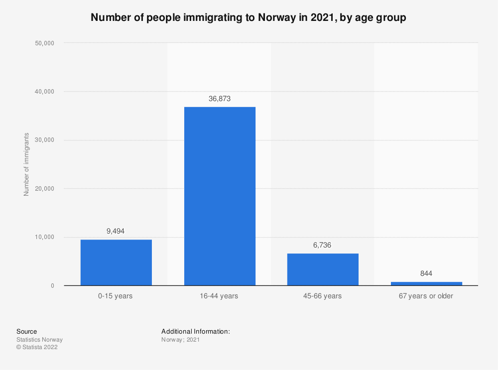 Statistic: Number of immigrants in Norway in 2019, by age group | Statista