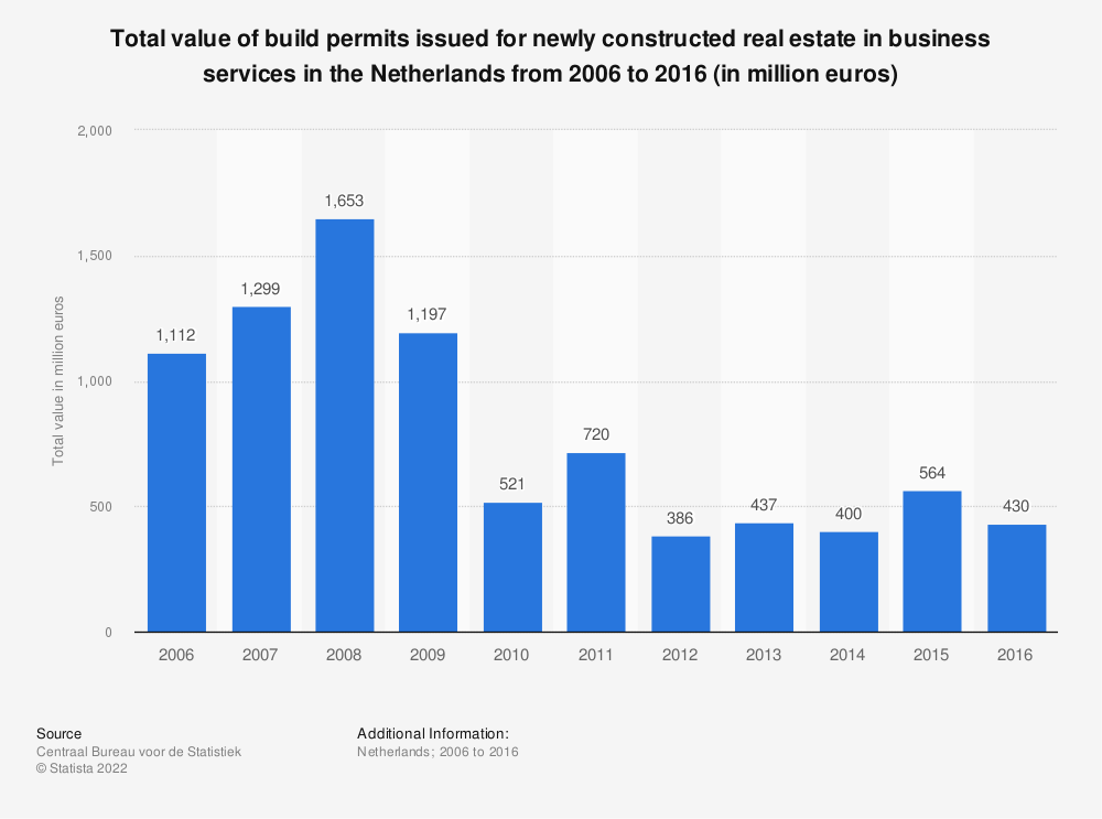 Statistic: Total value of build permits issued for newly constructed real estate in business services in the Netherlands from 2006 to 2016 (in million euros) | Statista
