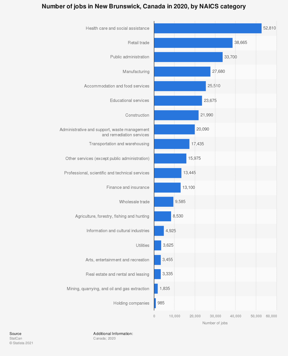Statistic: Number of jobs in New Brunswick, Canada in 2018, by NAICS category | Statista