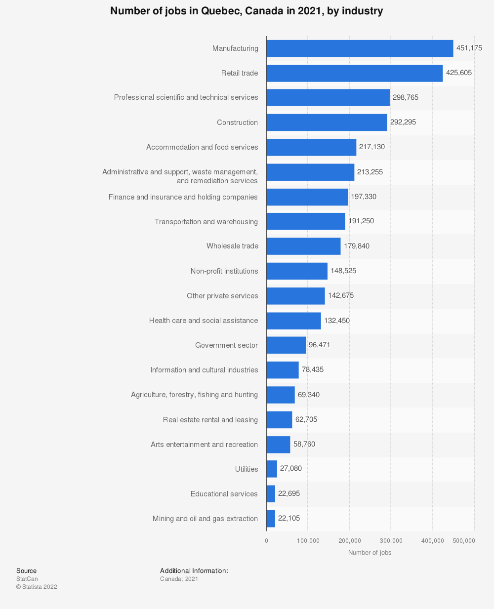 Statistic: Number of jobs in Quebec, Canada in 2019, by NAICS category | Statista