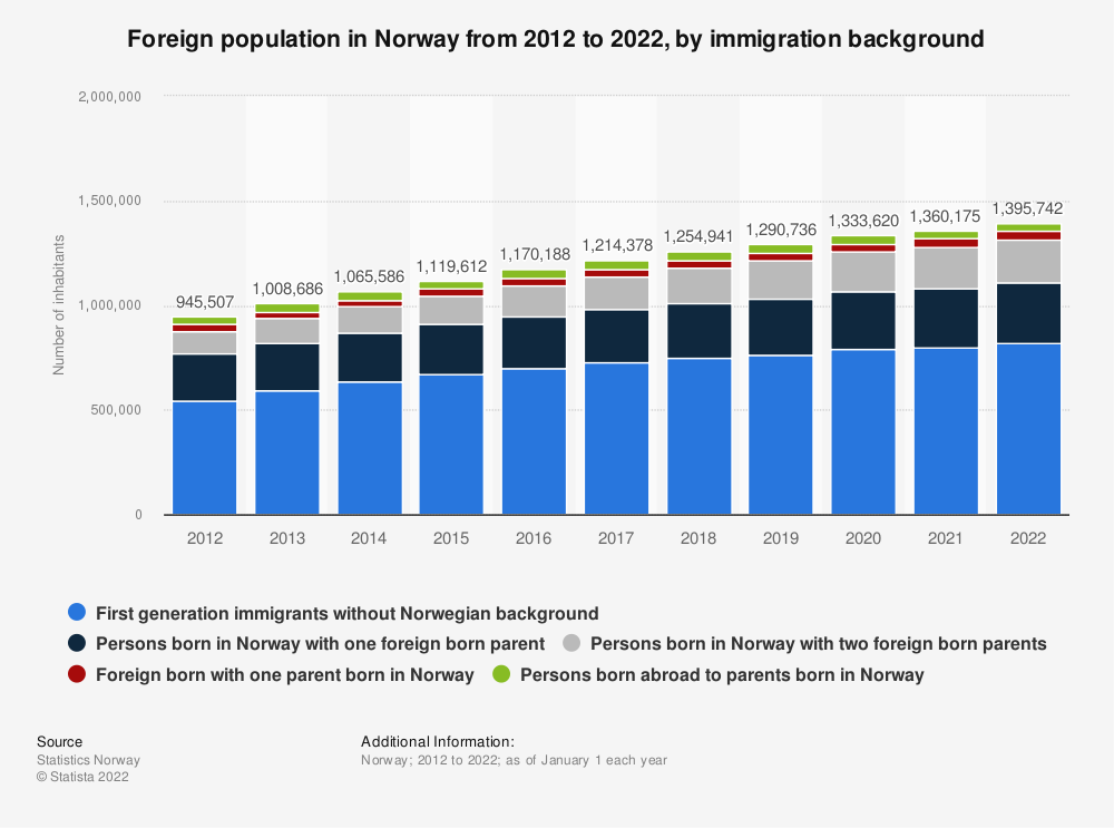 Statistic: Foreign population in Norway from 2010 to 2020, by immigration category | Statista