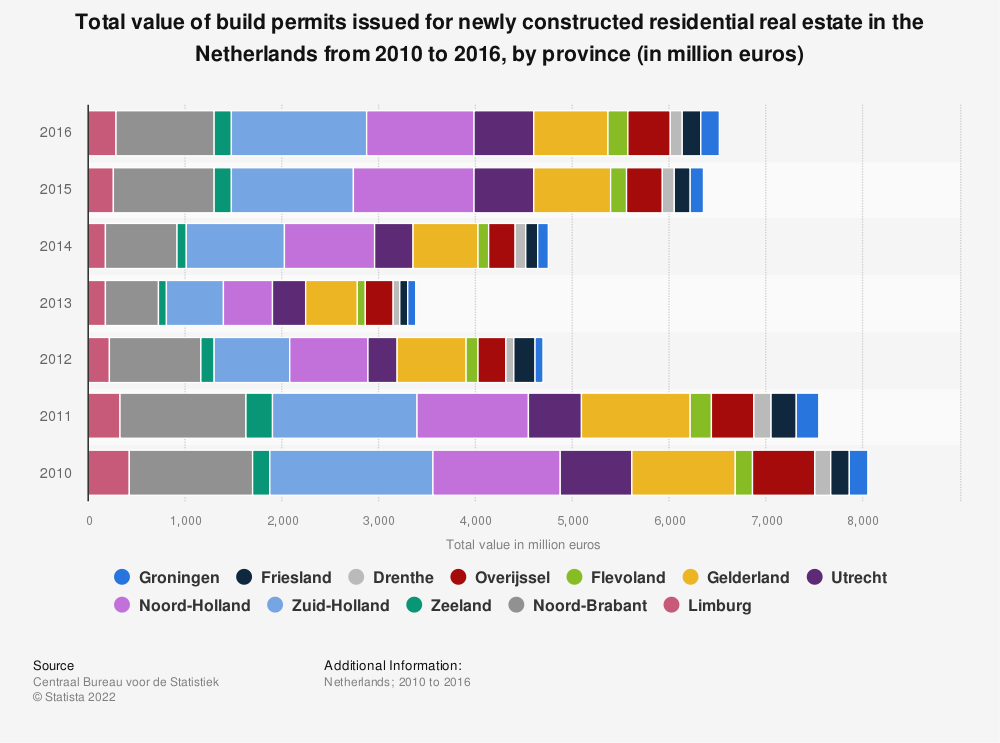 Statistic: Total value of build permits issued for newly constructed residential real estate in the Netherlands from 2010 to 2016, by province (in million euros) | Statista