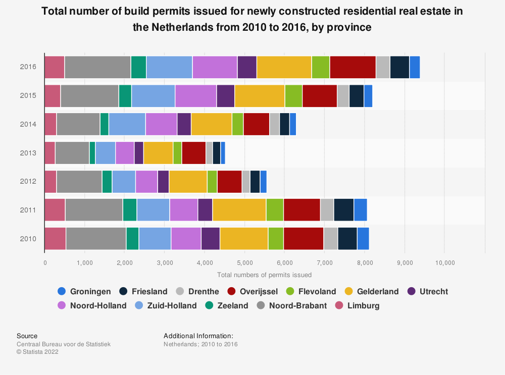 Statistic: Total number of build permits issued for newly constructed residential real estate in the Netherlands from 2010 to 2016, by province | Statista