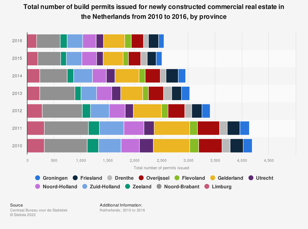 Statistic: Total number of build permits issued for newly constructed commercial real estate in the Netherlands from 2010 to 2016, by province | Statista