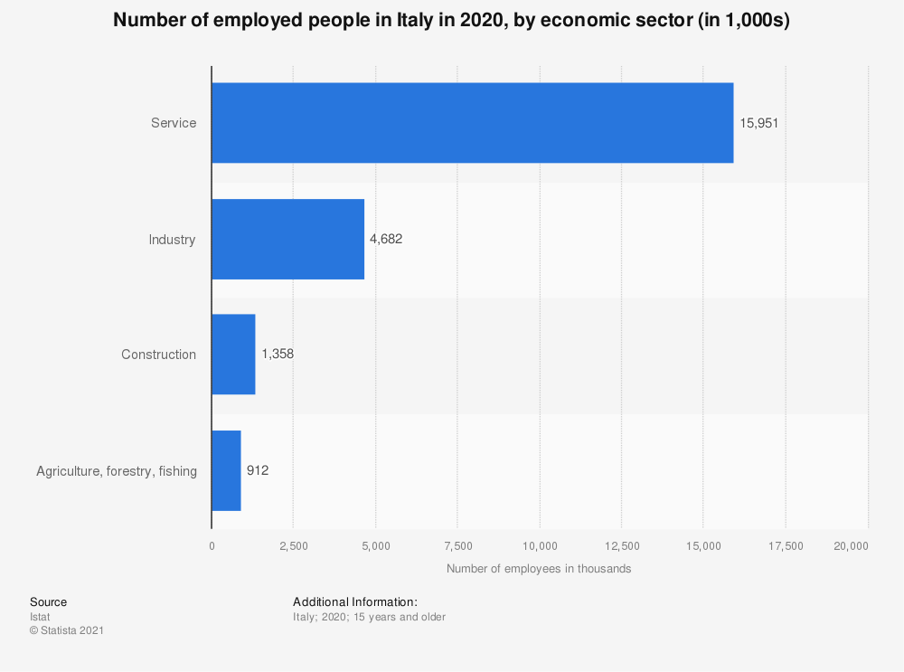 Statistic: Number of employed people in Italy in 2018, by economic sector (in 1,000s) | Statista