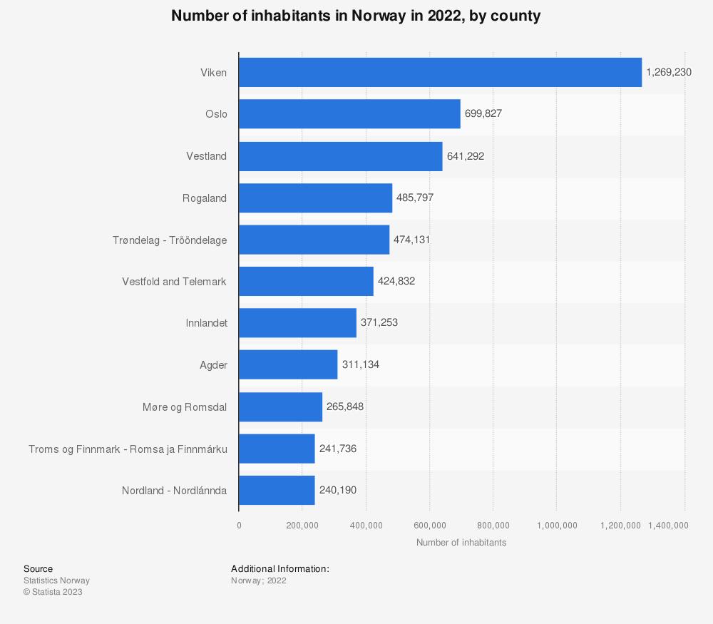 Statistic: Number of inhabitants in Norway in 2018, by county | Statista