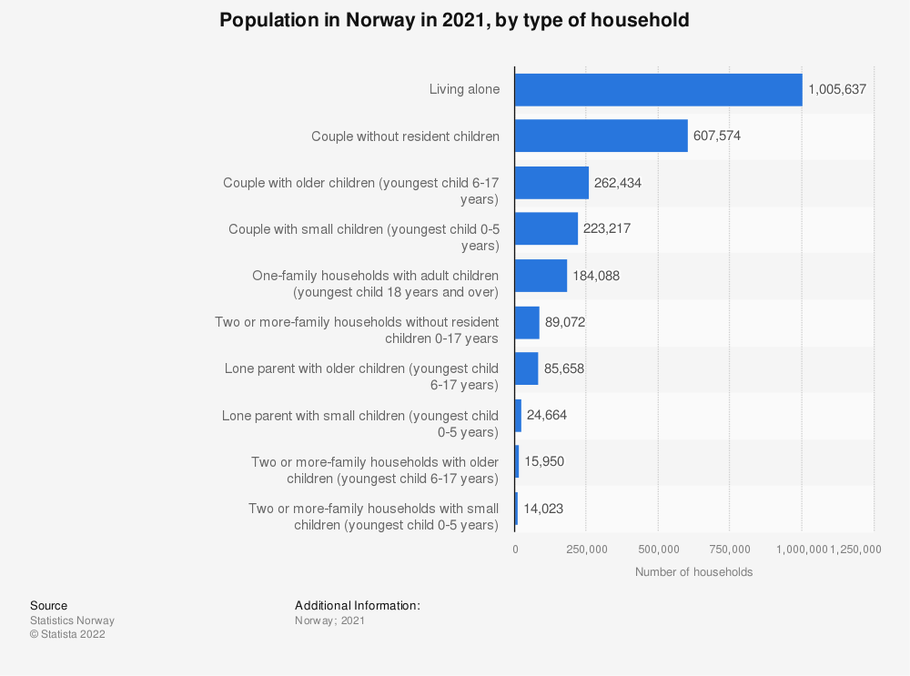 Statistic: Population in Norway in 2018, by type of household | Statista