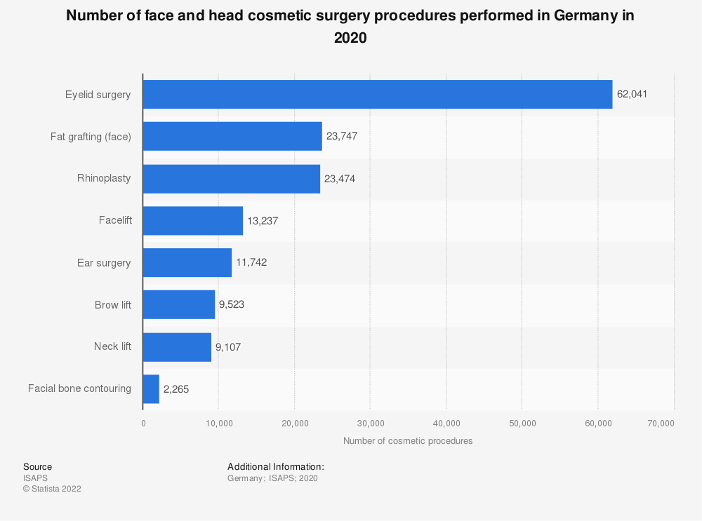 Statistic: Number of face and head cosmetic surgery procedures performed in Germany in 2017 | Statista
