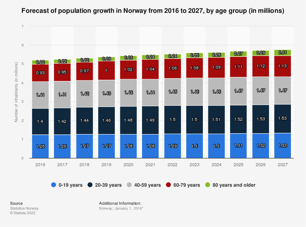 Statistic: Forecast of population growth in Norway from 2016 to 2027, by age group (in millions) | Statista