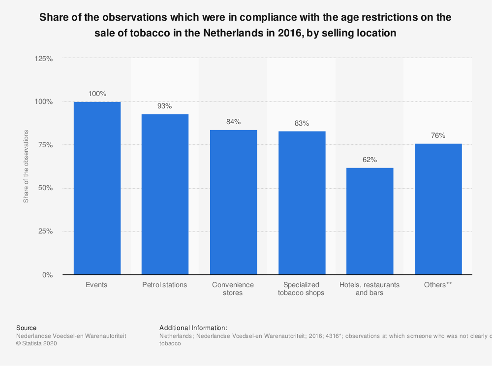 Statistic: Share of the observations which were in compliance with the age restrictions on the sale of tobacco in the Netherlands in 2016, by selling location | Statista