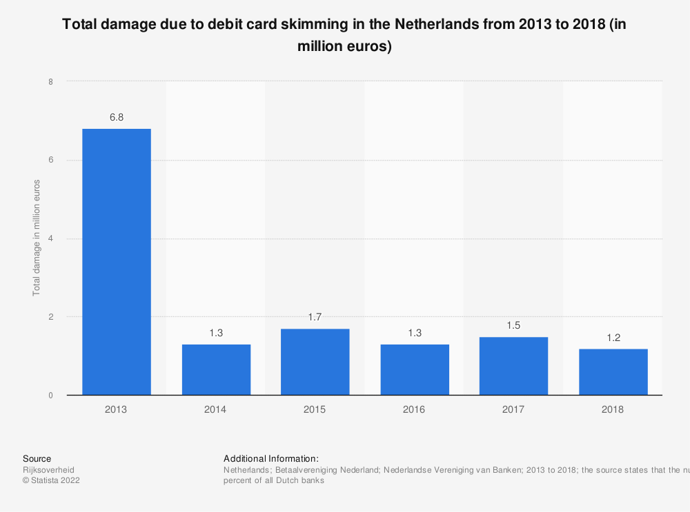 Statistic: Total damage due to debit card skimming in the Netherlands from 2013 to 2017 (in million euros) | Statista