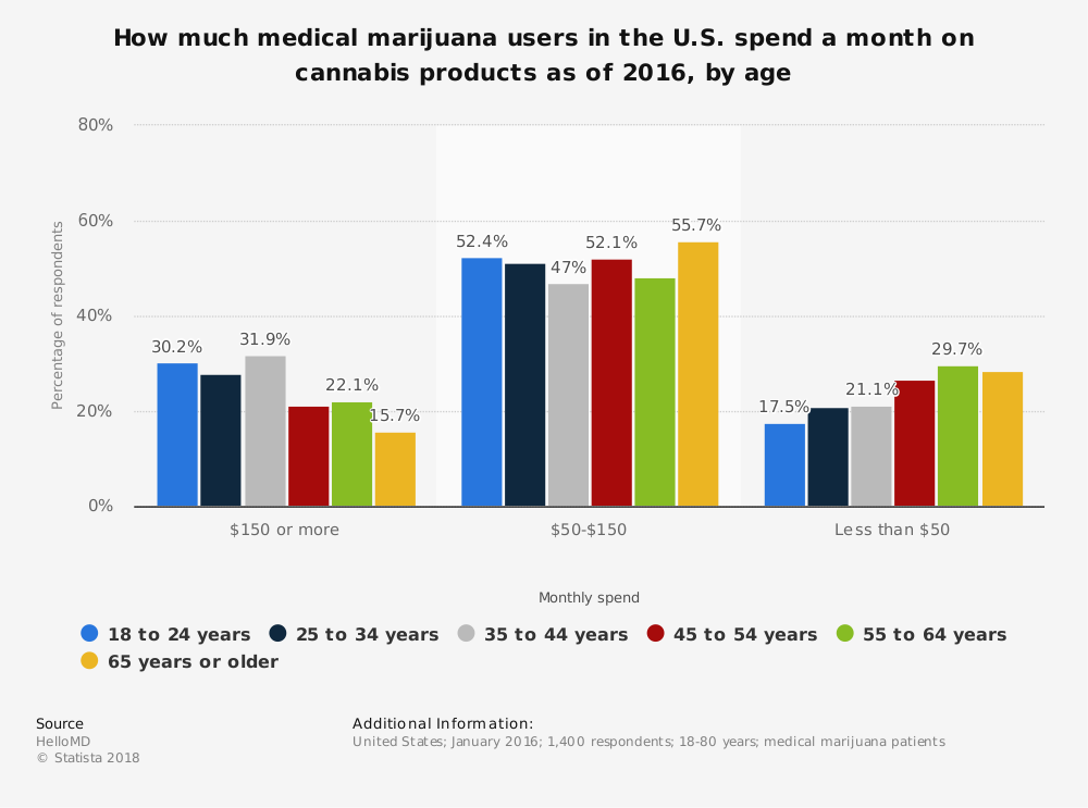 Statistic: How much medical marijuana users in the U.S. spend a month on cannabis products as of 2016, by age  | Statista