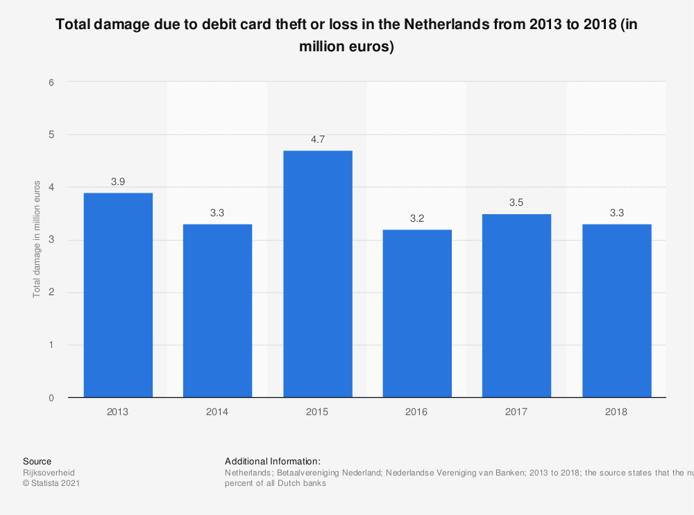 Statistic: Total damage due to debit card theft or loss in the Netherlands from 2013 to 2018 (in million euros) | Statista