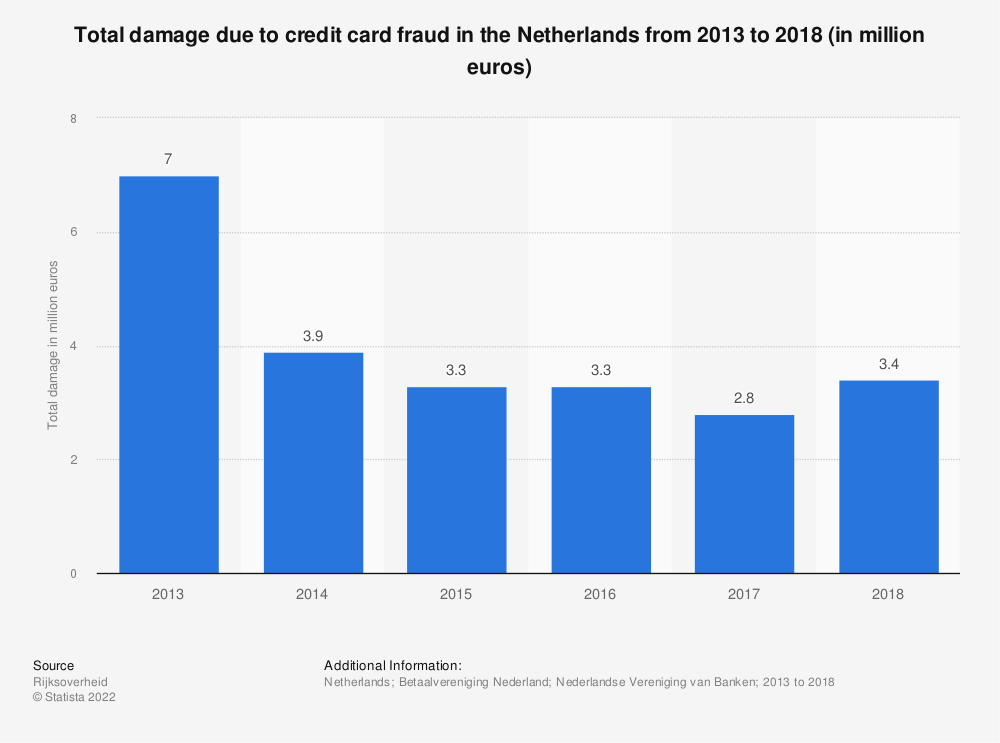 Statistic: Total damage due to credit card fraud in the Netherlands from 2013 to 2017 (in million euros) | Statista