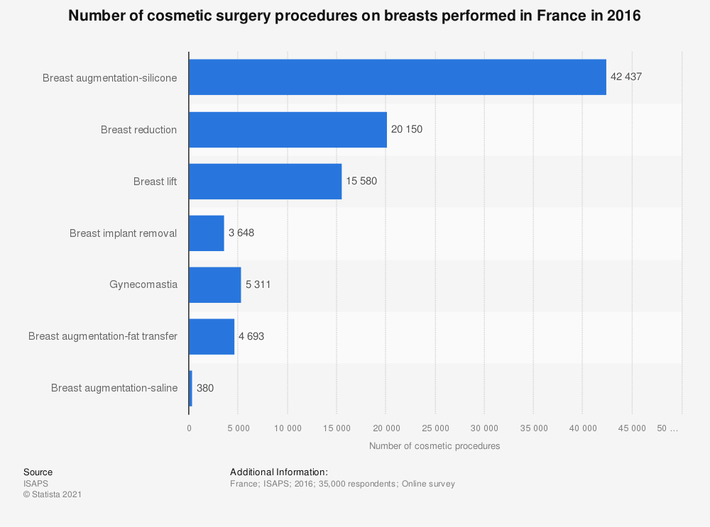 Statistic: Number of cosmetic surgery procedures on breasts performed in France in 2016 | Statista