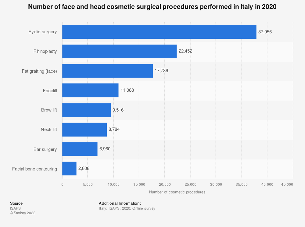 Statistic: Number of face and head cosmetic surgical procedures performed in Italy in 2017 | Statista