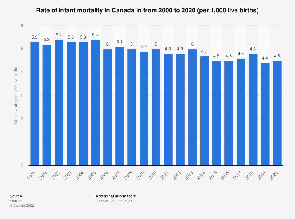 Statistic: Rate of infant mortality in Canada in from 2000 to 2017 | Statista
