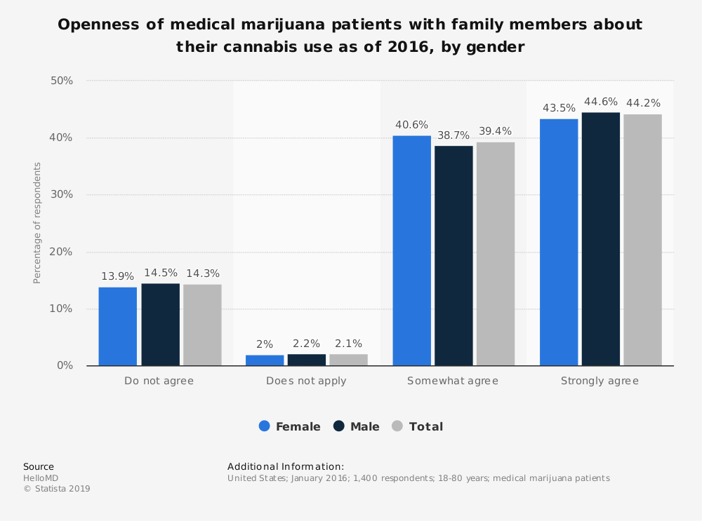 Statistic: Openness of medical marijuana patients with family members about their cannabis use as of 2016, by gender | Statista