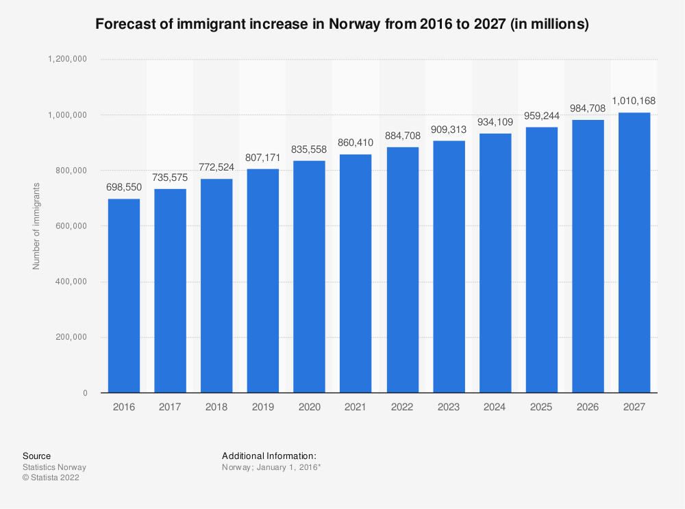 Statistic: Forecast of immigrant increase in Norway from 2016 to 2027 (in millions) | Statista