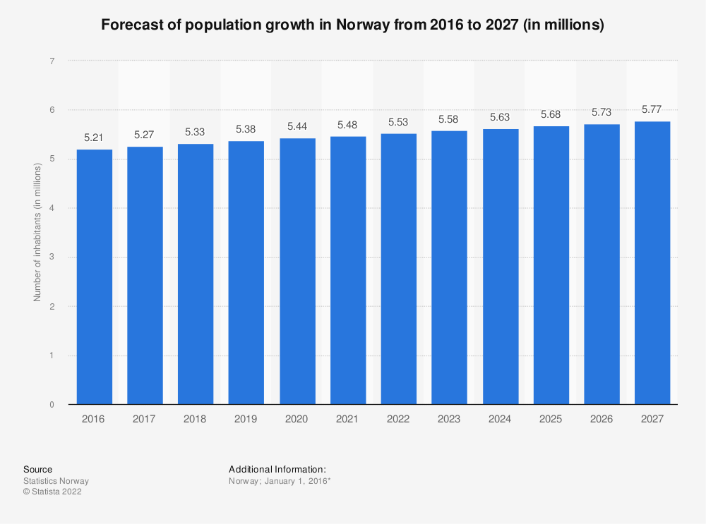 Statistic: Forecast of population growth in Norway from 2016 to 2027 (in millions) | Statista