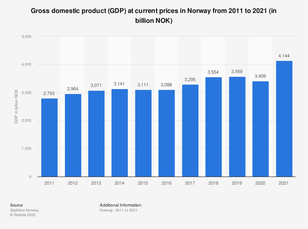 Statistic: Gross domestic product (GDP) at current prices in Norway from 2009 to 2019 (in billion NOK) | Statista