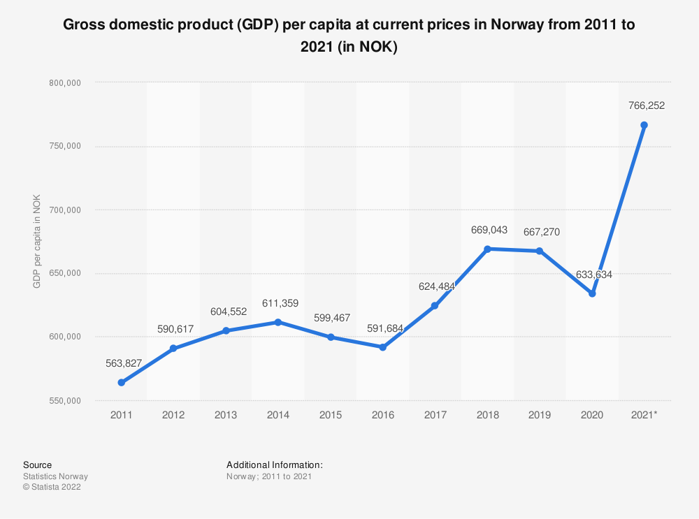 Statistic: Gross domestic product (GDP) per capita at current prices in Norway from 2008 to 2018 (in 1,000 NOK) | Statista