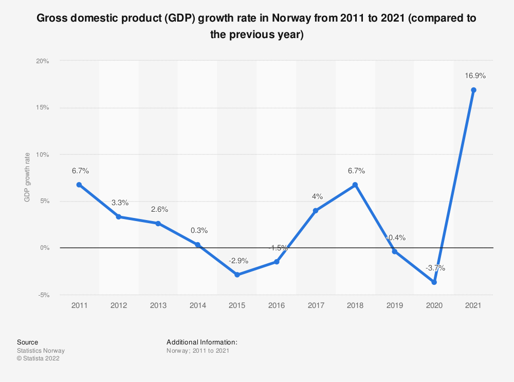 Statistic: Gross domestic product (GDP) growth rate in Norway from 2008 to 2018 (compared to the previous year) | Statista