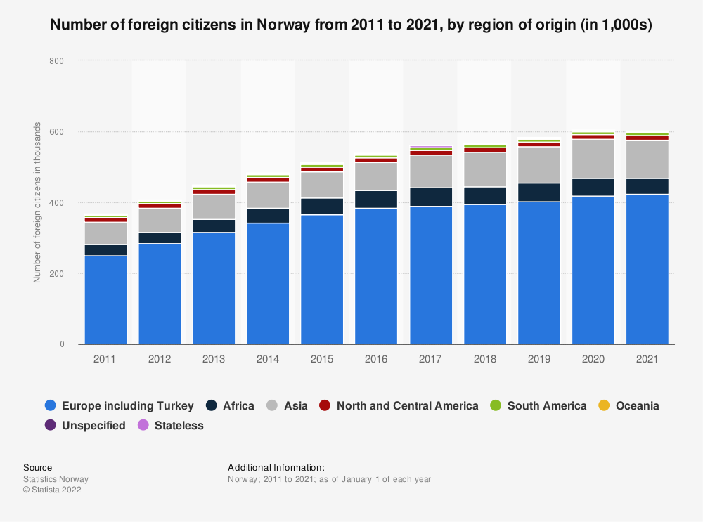 Statistic: Number of foreign citizens in Norway from 2011 to 2021, by region of origin (in 1,000s) | Statista