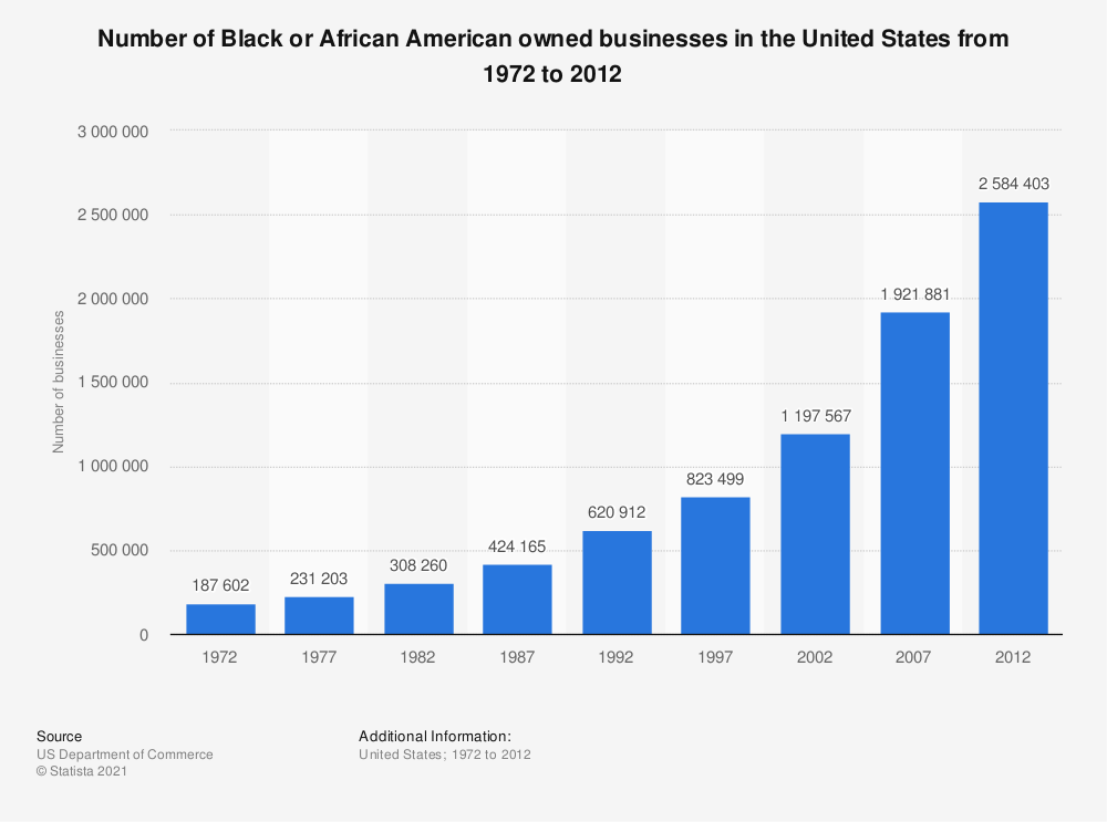 Statistic: Number of Black or African American owned businesses in the United States from 1972 to 2012 | Statista