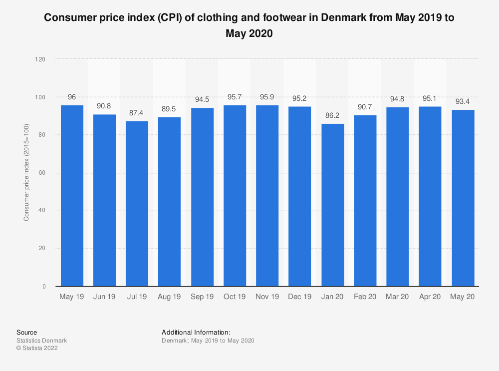 Statistic: Consumer price index (CPI) of clothing and footwear in Denmark from May 2019 to May 2020 | Statista