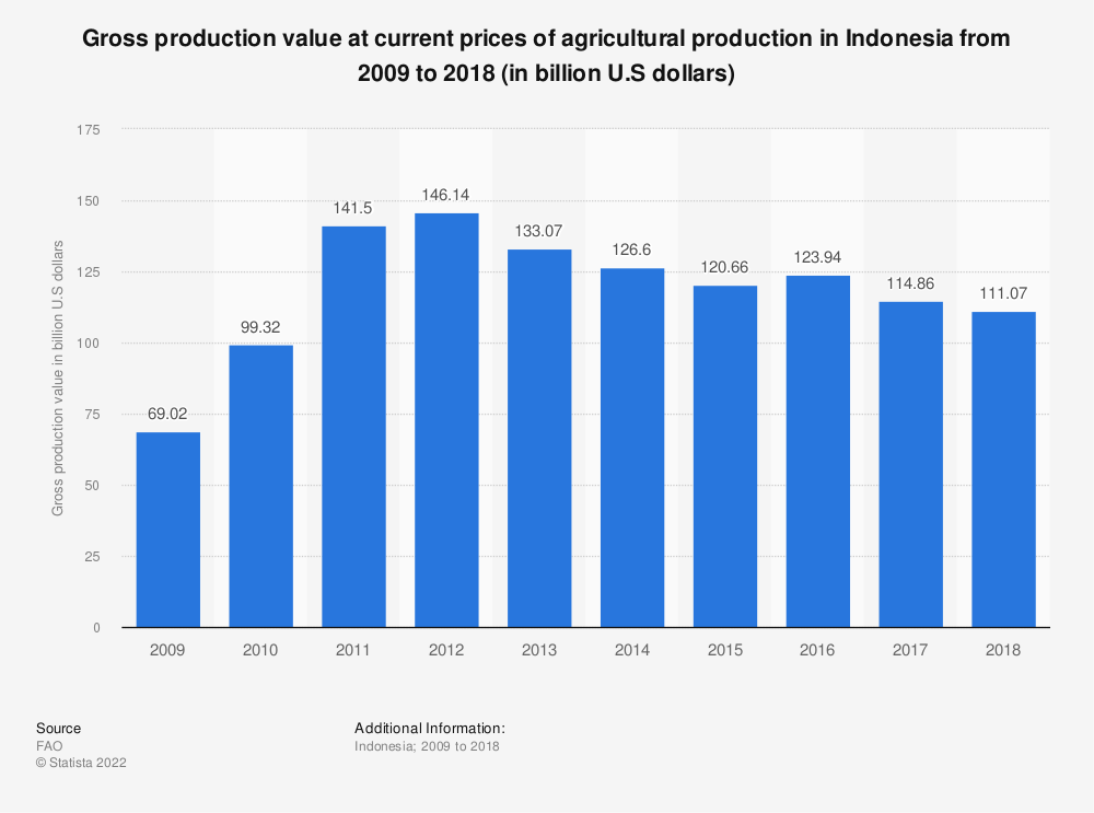 Statistic: Gross production value at current prices of agricultural production in Indonesia from 2009 to 2018 (in billion U.S dollars) | Statista