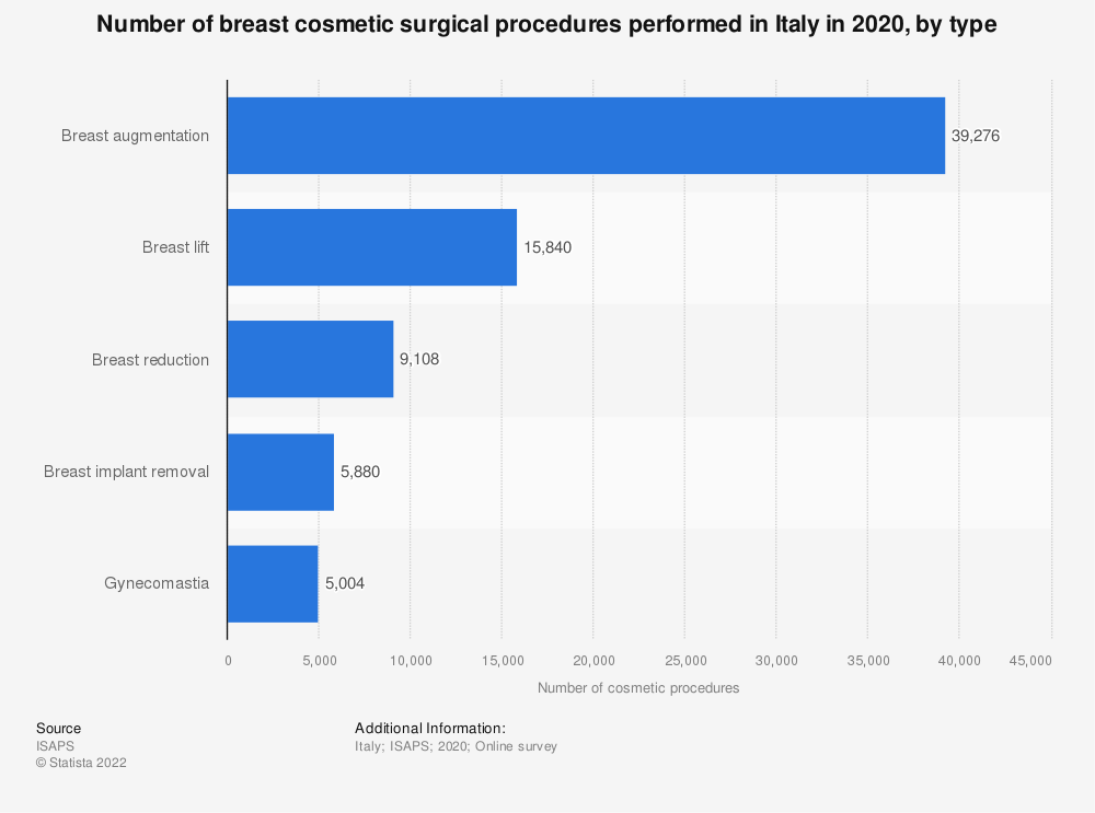 Statistic: Number of breast cosmetic surgical procedures performed in Italy in 2018, by type | Statista
