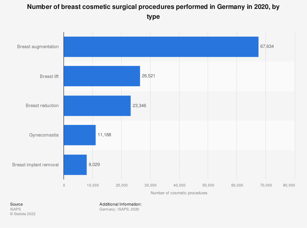 Statistic: Number of breast cosmetic surgical procedures performed in Germany in 2017, by type | Statista