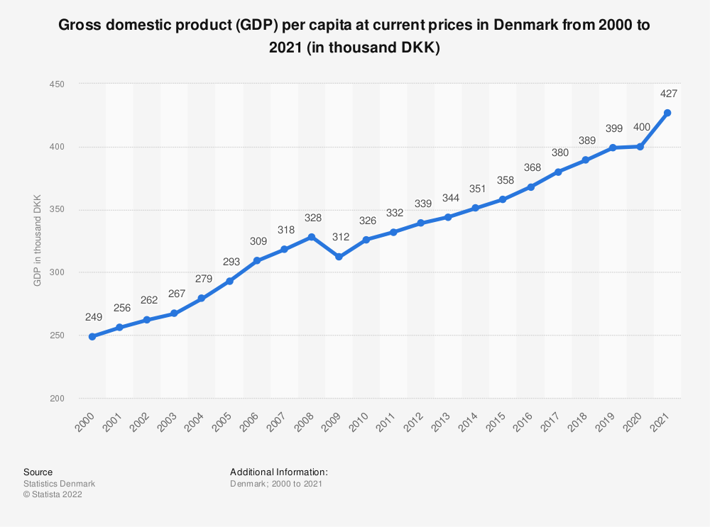 Statistic: Gross domestic product (GDP) per capita at current prices in Denmark from 2008 to 2018 (in thousand DKK)   Statista