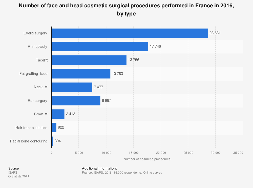 Statistic: Number of face and head cosmetic surgical procedures performed in France in 2016, by type | Statista