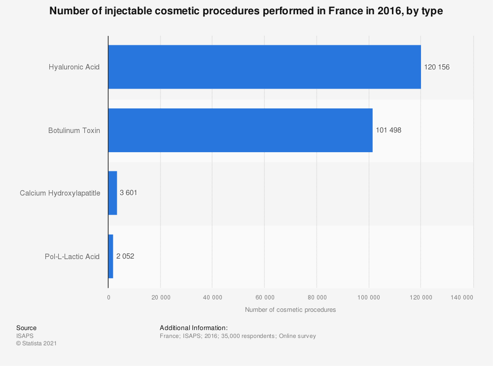Statistic: Number of injectable cosmetic procedures performed in France in 2016, by type | Statista