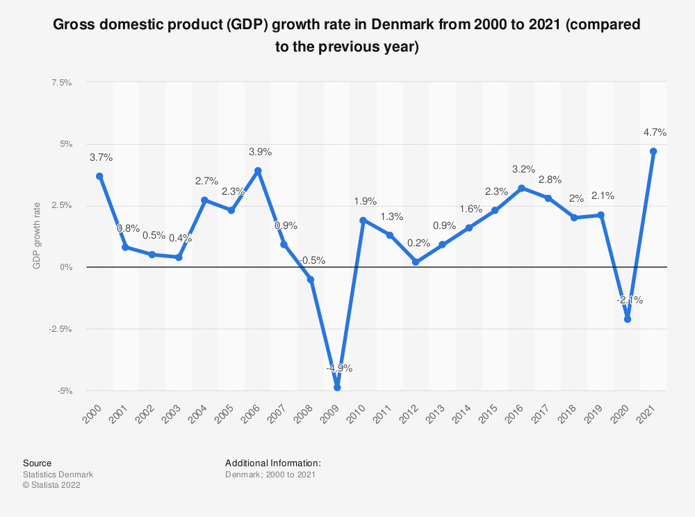 Statistic: Gross domestic product (GDP) growth rate in Denmark from 2008 to 2018 (compared to the previous year) | Statista