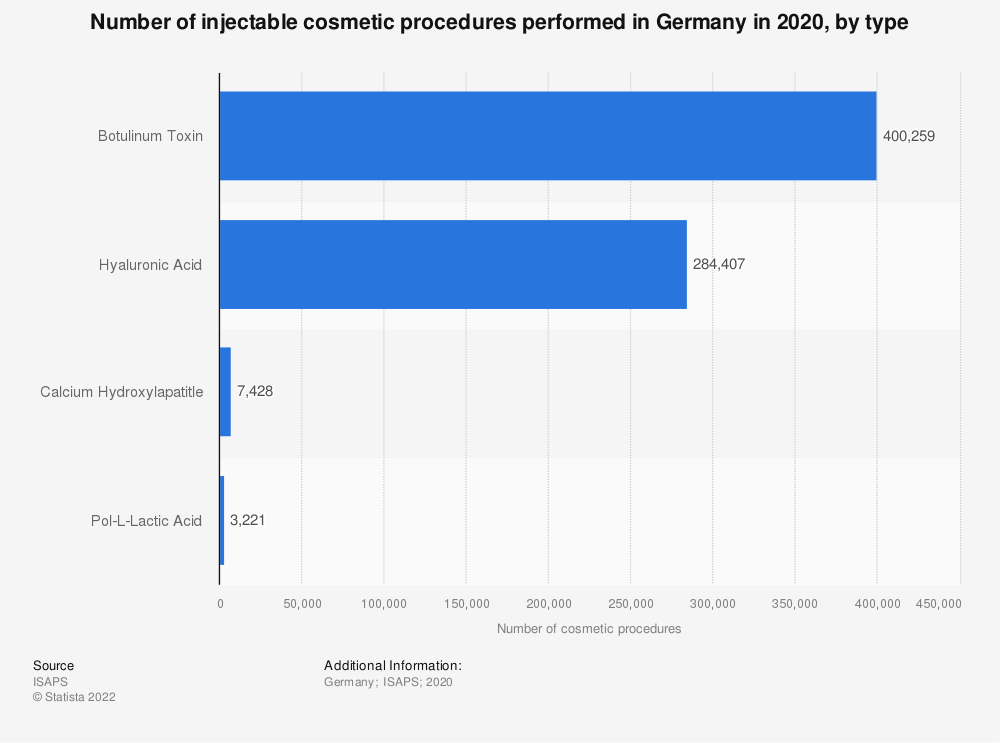 Statistic: Number of injectable cosmetic procedures performed in Germany in 2018, by type | Statista