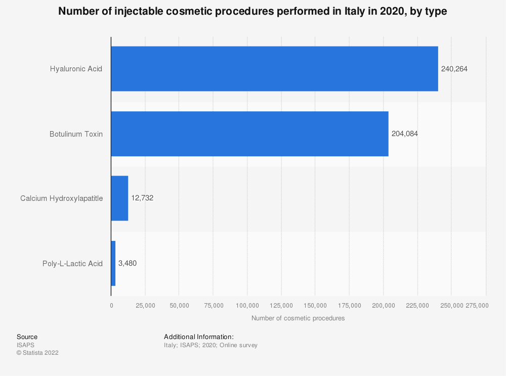 Statistic: Number of injectable cosmetic procedures performed in Italy in 2018, by type | Statista