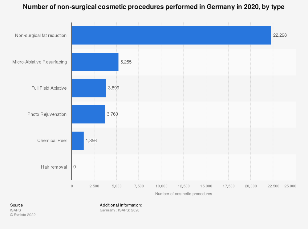 Statistic: Number of non-surgical cosmetic procedures performed in Germany in 2018, by type | Statista